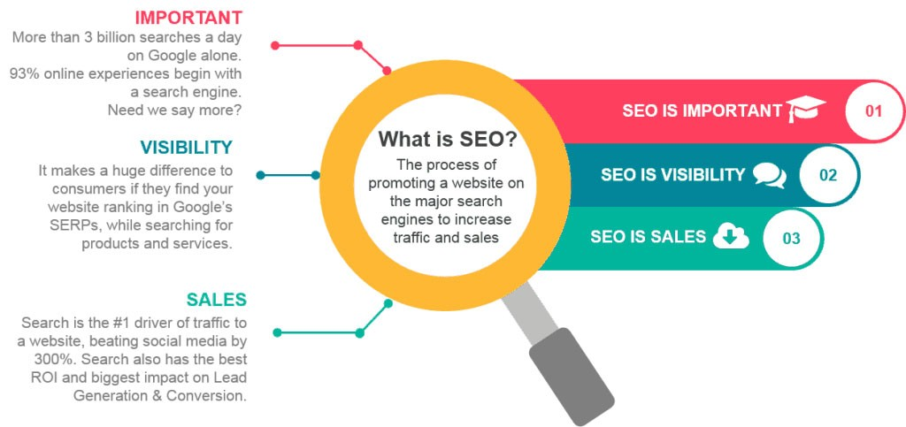 What is SEO - BeOnPageOne.com